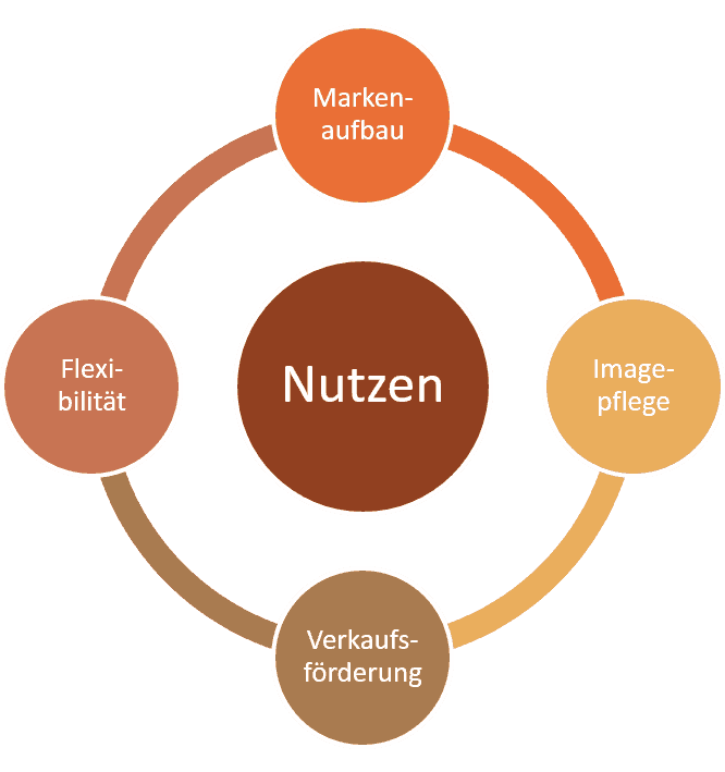 Online Marketing Nutzen Konversionsoptimierung Lanz Internet Services GmbH